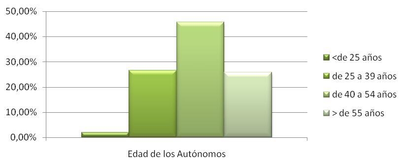 Datos sobre los Autónomos en 2017